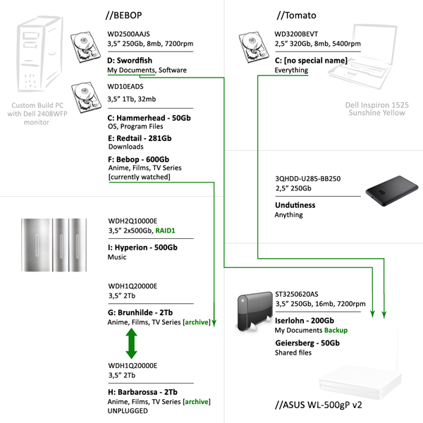 HDD names and backup scheme