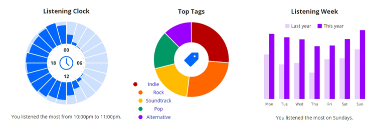 Last.fm stats for 2017 - by clock, by day of the week and top tags
