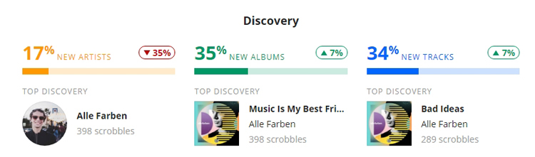 Last.fm stats for 2018 - top new artist, album and track discovered