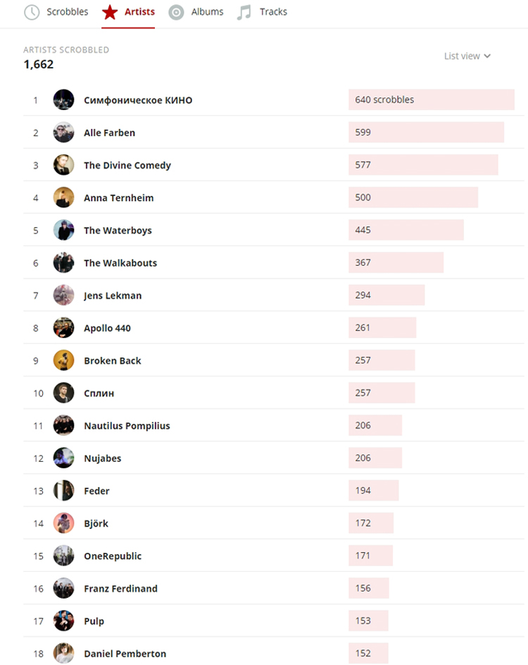 Last.fm stats for 2019 - top 15 artists