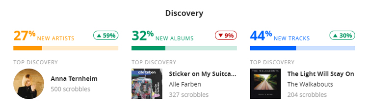Last.fm stats for 2019 - top new artist, album and track discovered