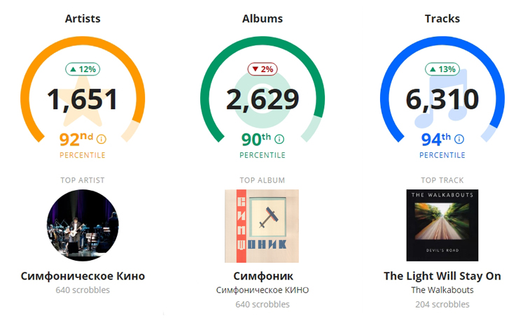 Last.fm stats for 2019 - Top artist, album and track