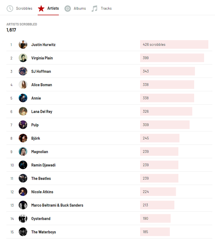 Last.fm stats for 2020 - top 15 artists