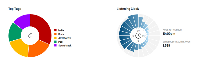 Last.fm stats for 2020 - by clock and top tags