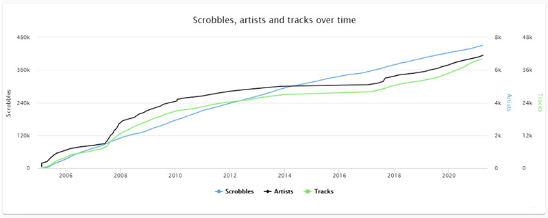 Last.fm Library growth