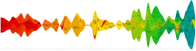 songs timeline 2005-2010